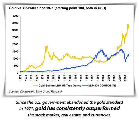 gold vs stock market